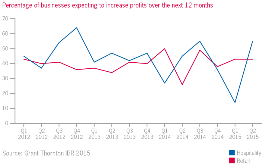 Percentage of businesses expecting to increase profits charts
